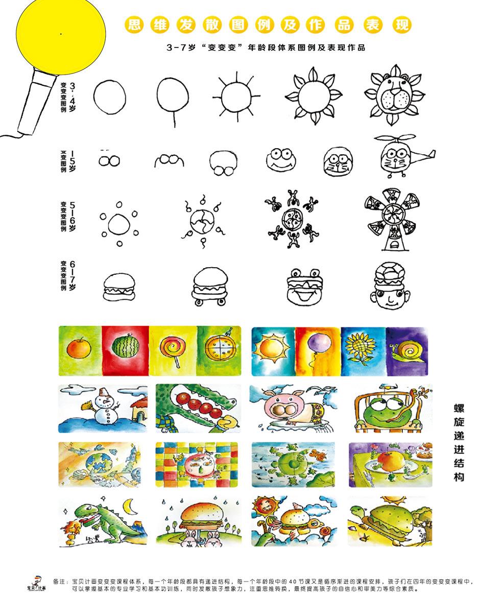 3-7岁变变变课程儿童美术思维发散图
